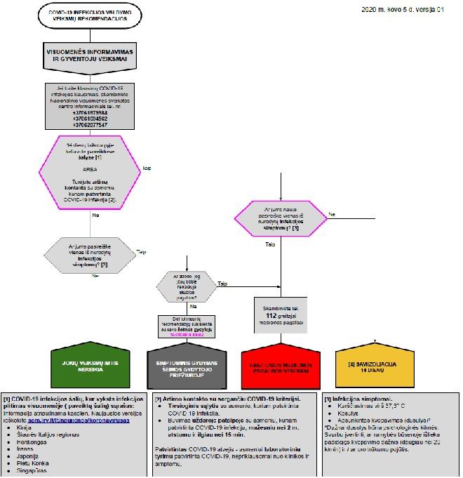 Gyventoju veiksmai schema